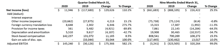 rsss-fiscal-Q3-2020-results-2